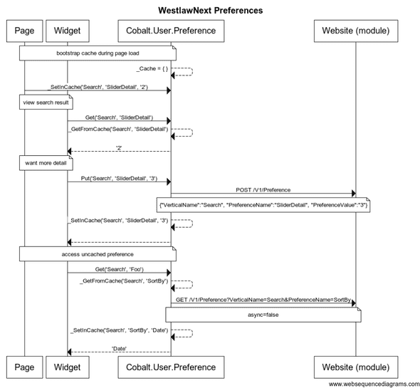 WLN Preferences UML Sequence Diagram